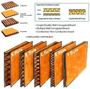 انواع جعبه لمینتی | چاپ و تبلیغات محیا